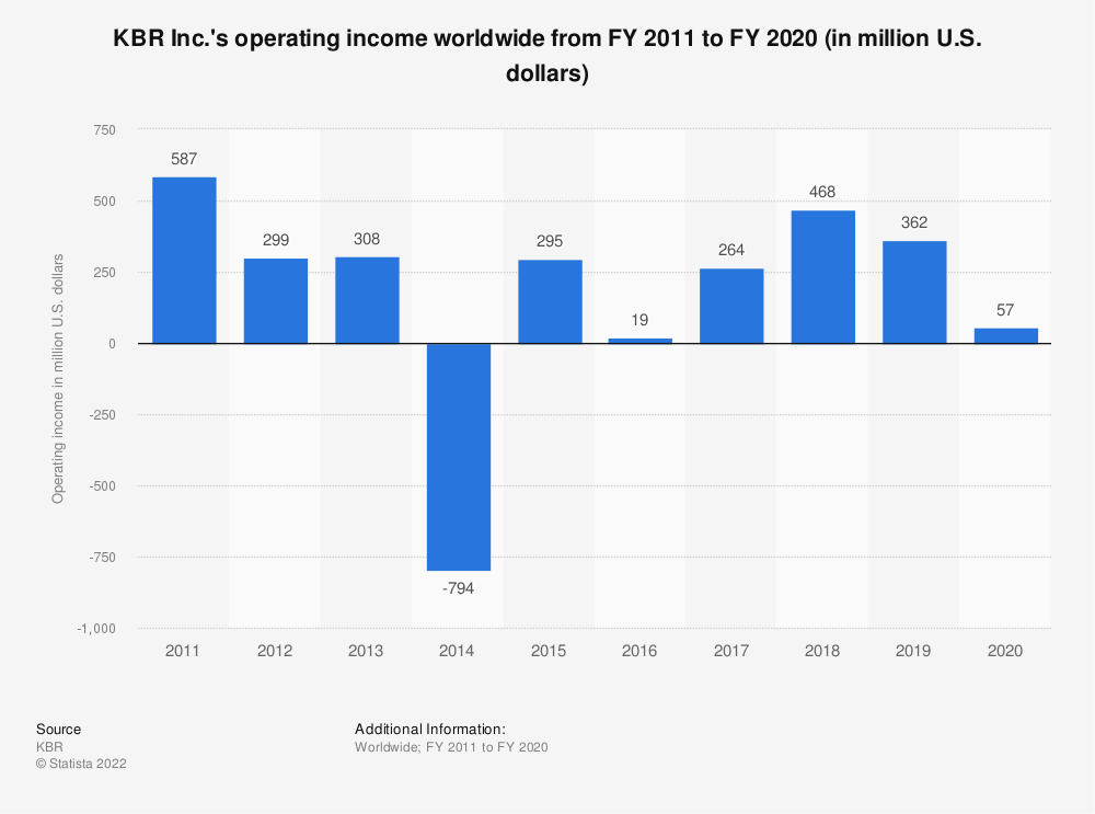 Statistic: KBR Inc.'s operating income worldwide from FY 2011 to FY 2018 (in million U.S. dollars) | Statista