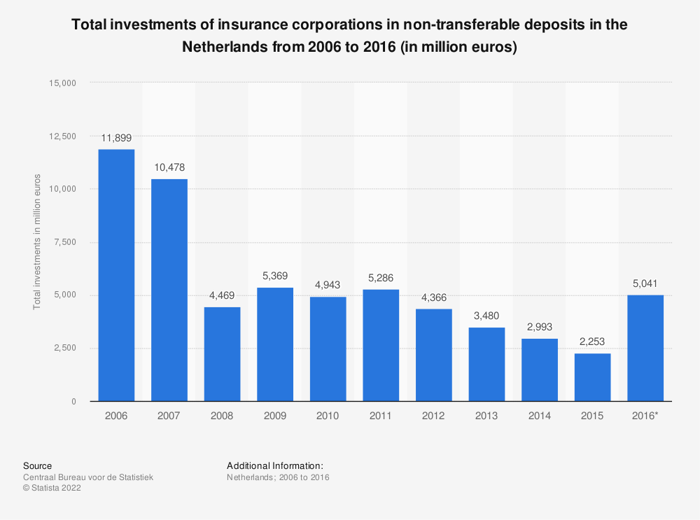 Statistic: Total investments of insurance corporations in non-transferable deposits in the Netherlands from 2006 to 2016 (in million euros)   Statista