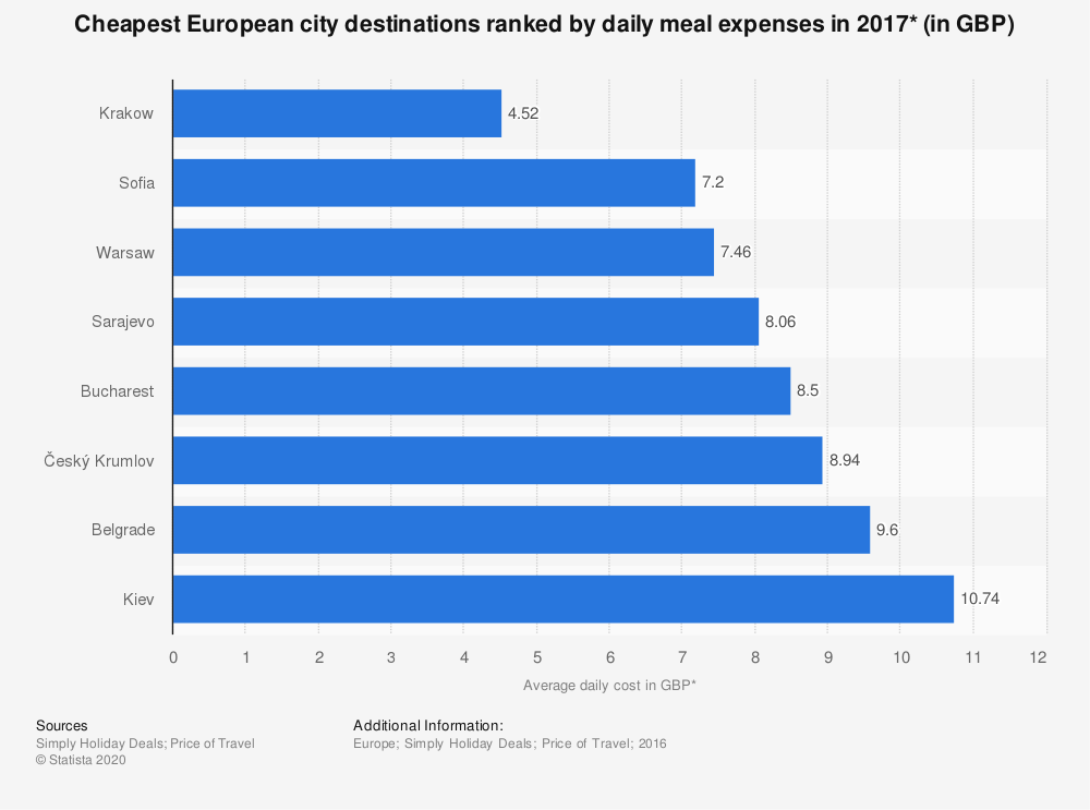 Statistic: Cheapest European city destinations ranked by daily meal expenses in 2017* (in GBP) | Statista