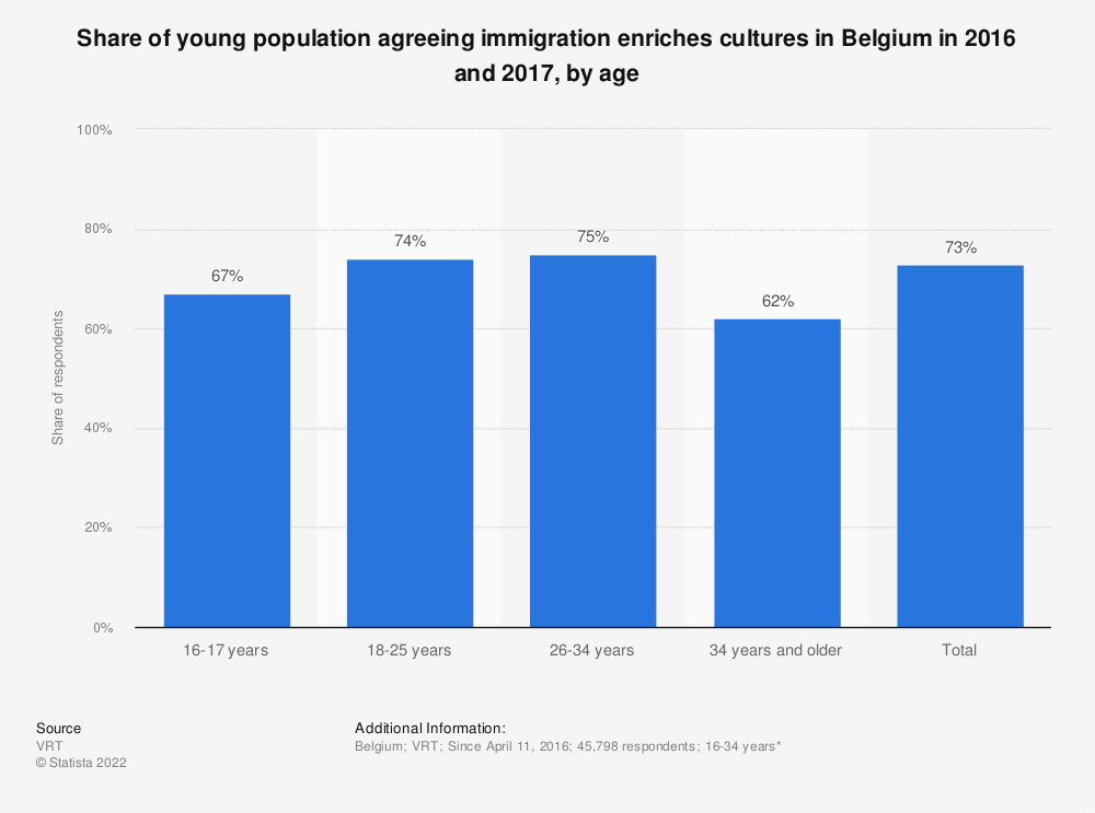 Statistic: Share of young population agreeing immigration enriches cultures in Belgium in 2016 and 2017, by age | Statista