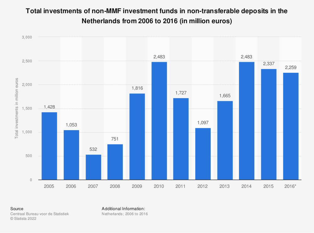 Statistic: Total investments of non-MMF investment funds in non-transferable deposits in the Netherlands from 2006 to 2016 (in million euros) | Statista