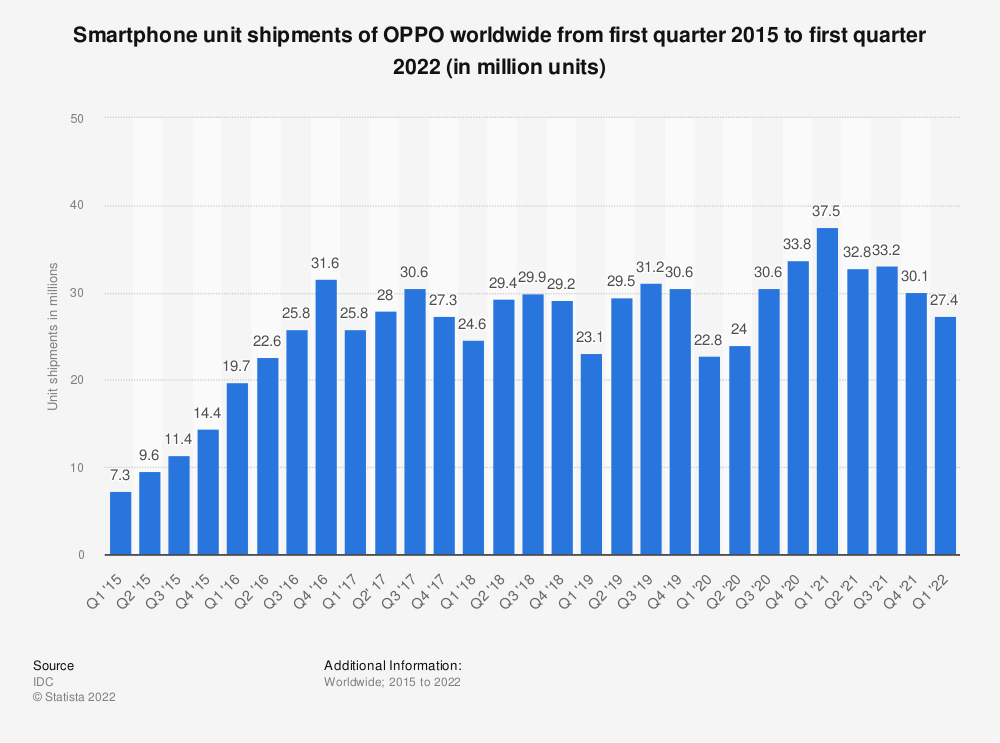Statistic: Smartphone unit shipments of OPPO worldwide from first quarter 2015 to second quarter 2020 (in million units) | Statista
