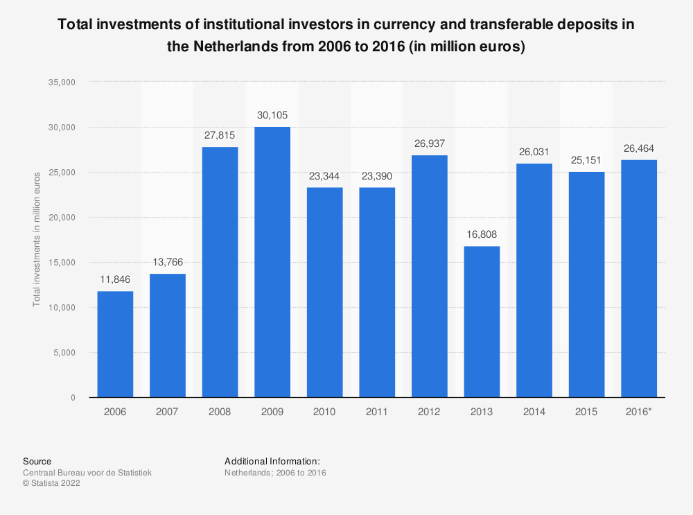 Statistic: Total investments of institutional investors in currency and transferable deposits in the Netherlands from 2006 to 2016 (in million euros) | Statista