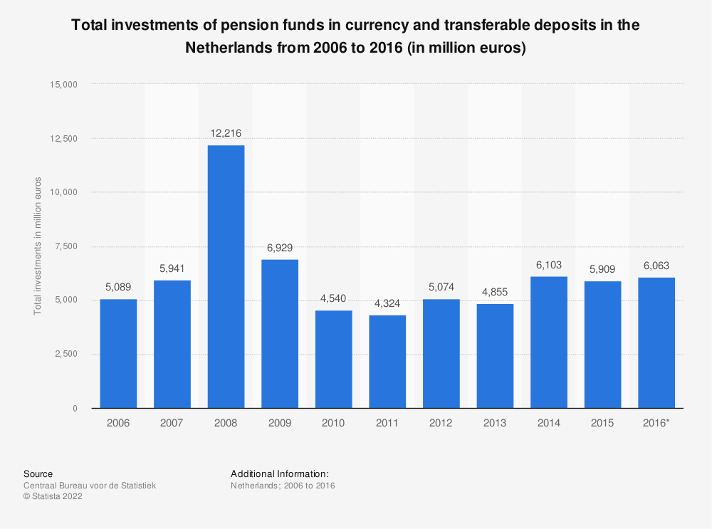 Statistic: Total investments of pension funds in currency and transferable deposits in the Netherlands from 2006 to 2016 (in million euros) | Statista