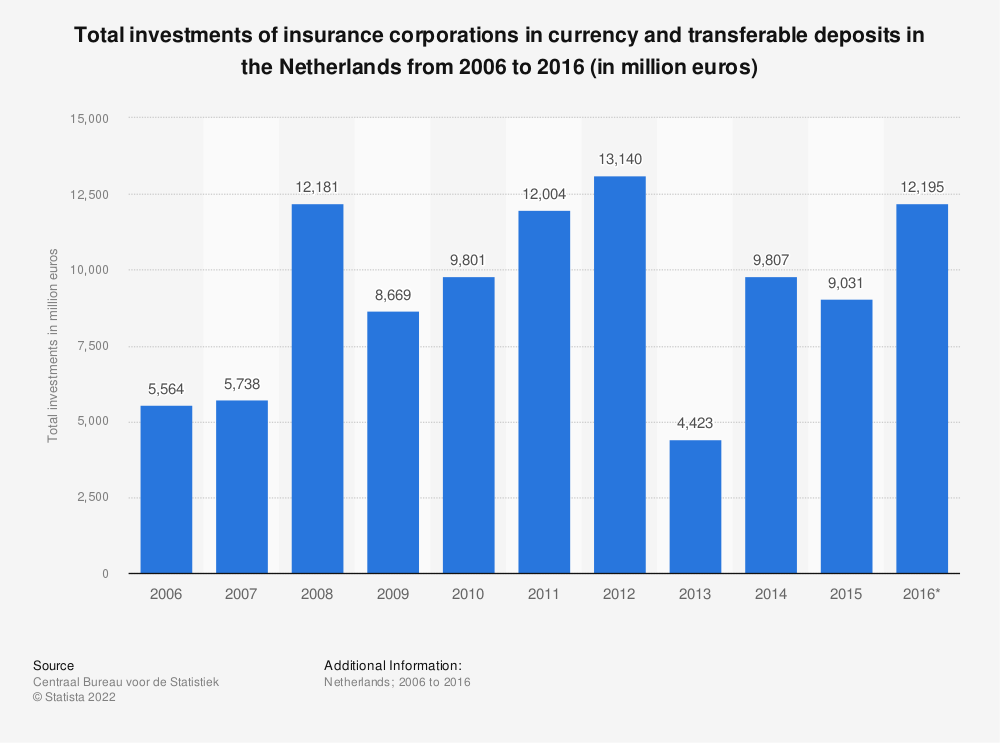 Statistic: Total investments of insurance corporations in currency and transferable deposits in the Netherlands from 2006 to 2016 (in million euros) | Statista
