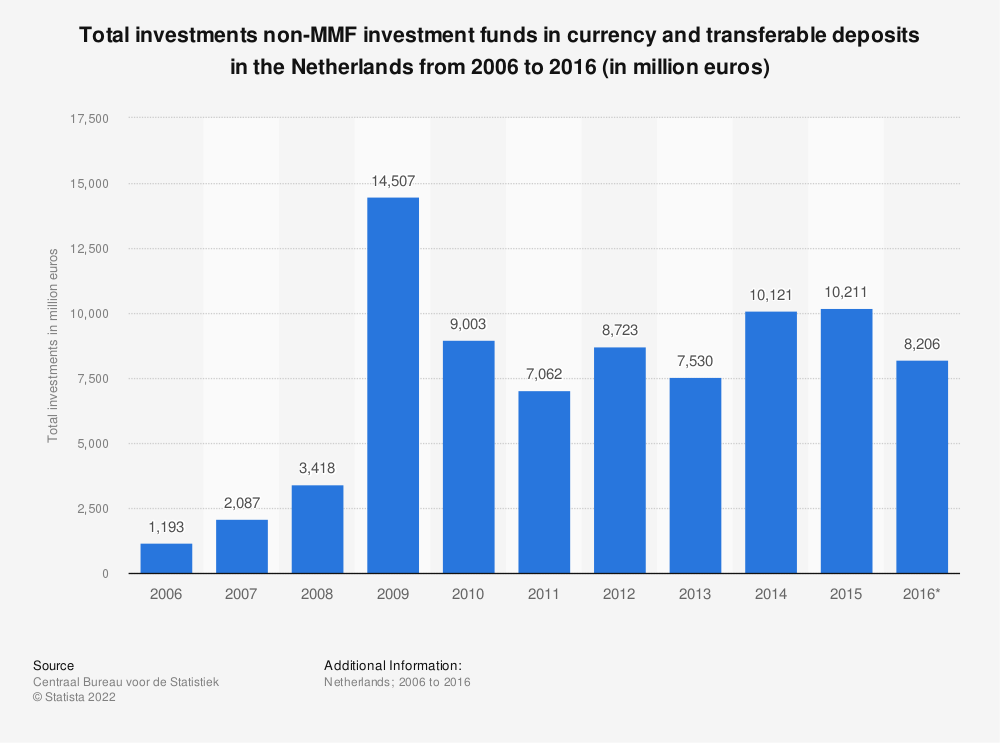Statistic: Total investments non-MMF investment funds in currency and transferable deposits in the Netherlands from 2006 to 2016 (in million euros) | Statista