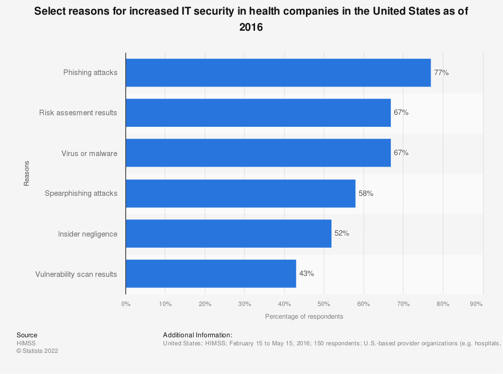 Statistic: Select reasons for increased IT security in health companies in the United States as of 2016 | Statista