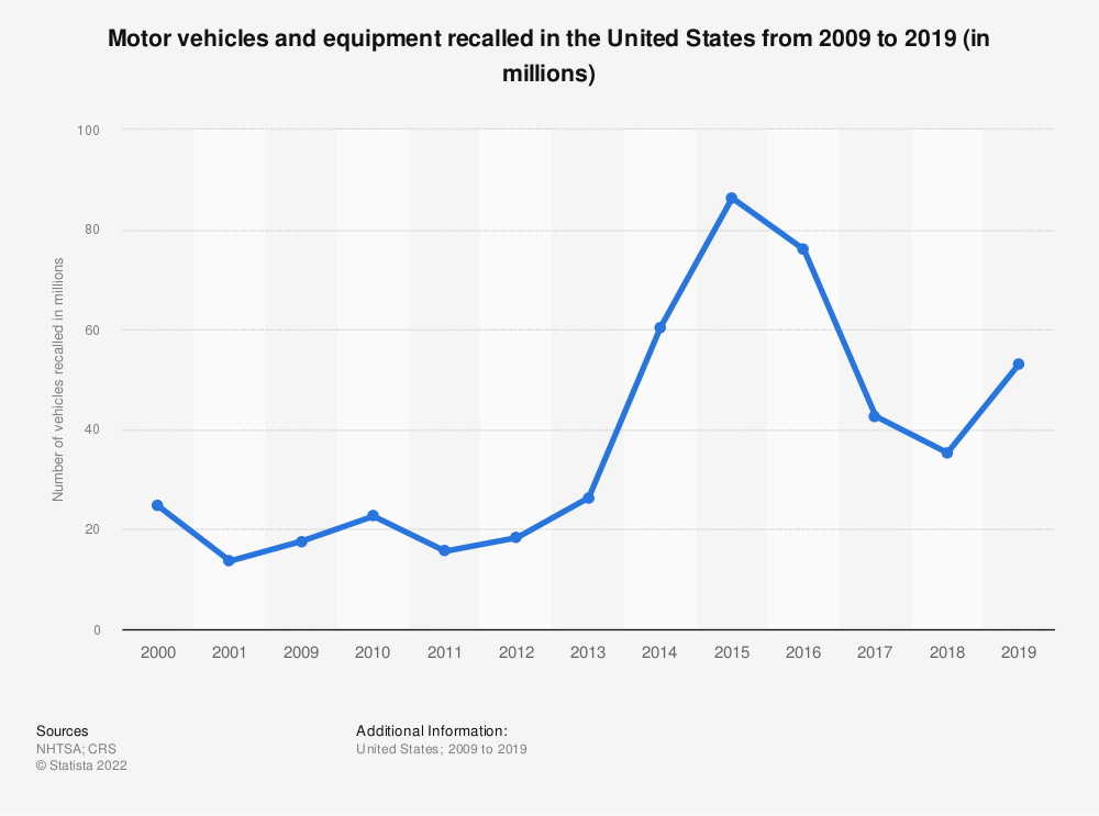 Statistic: Motor vehicles and equipment recalled in the United States from 2009 to 2019 (in millions) | Statista