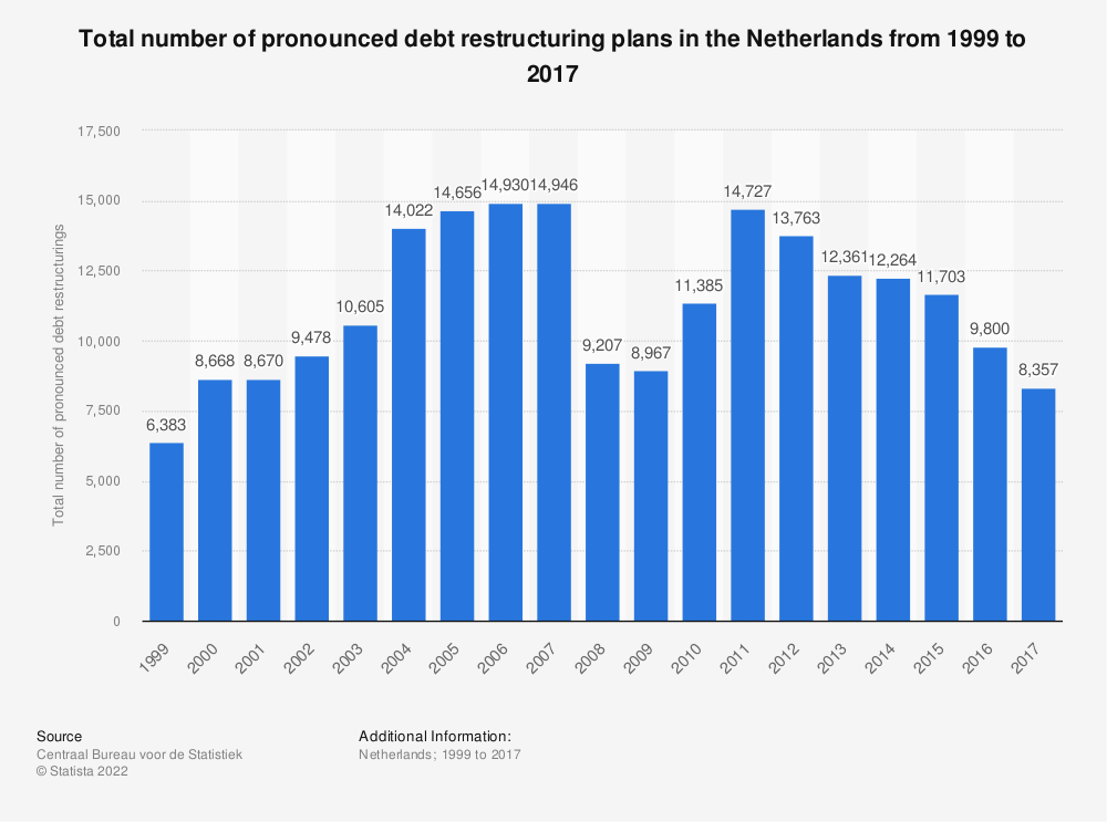 Statistic: Total number of pronounced debt restructuring plans in the Netherlands from 1999 to 2017 | Statista