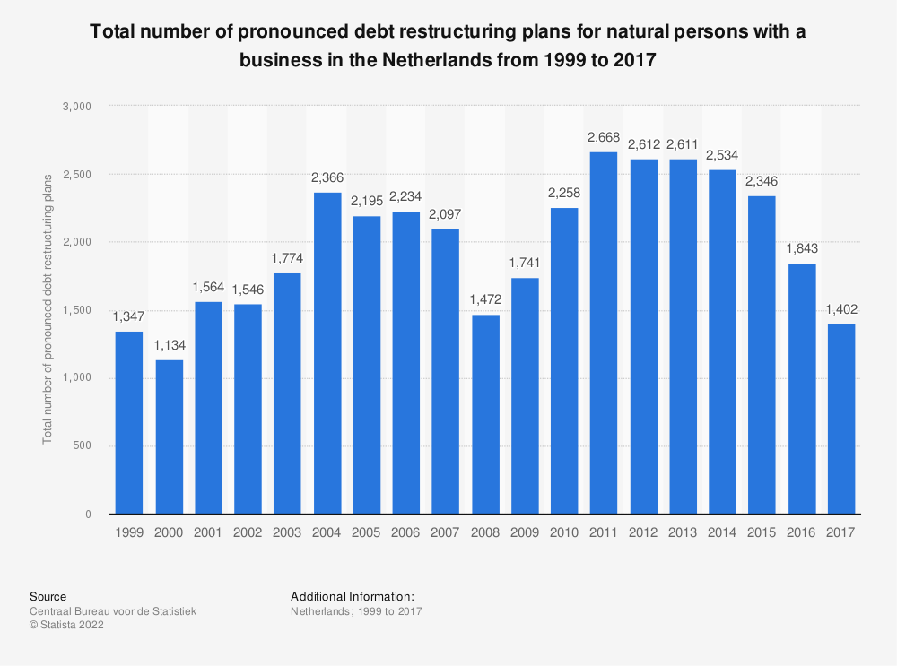 Statistic: Total number of pronounced debt restructuring plans for natural persons with a business in the Netherlands from 1999 to 2017 | Statista
