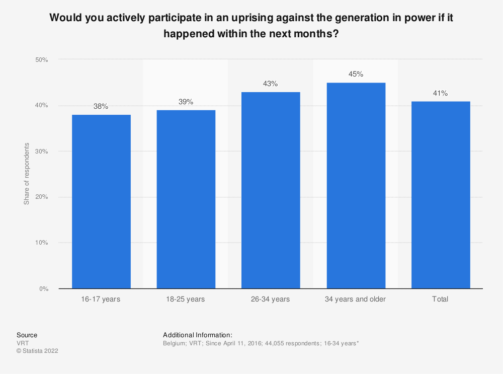 Statistic: Would you actively participate in an uprising against the generation in power if it happened within the next months? | Statista