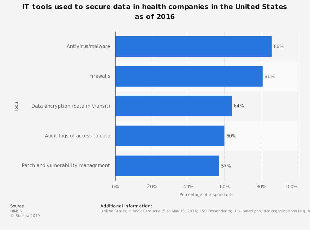 Statistic: IT tools used to secure data in health companies in the United States as of 2016 | Statista