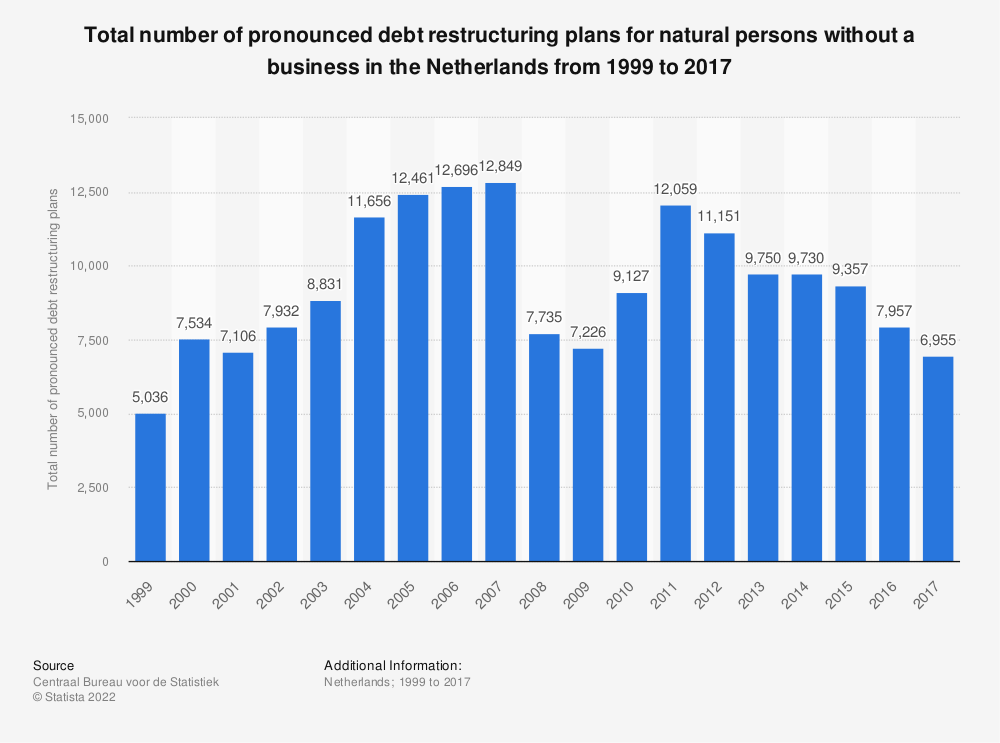 Statistic: Total number of pronounced debt restructuring plans for natural persons without a business in the Netherlands from 1999 to 2017 | Statista