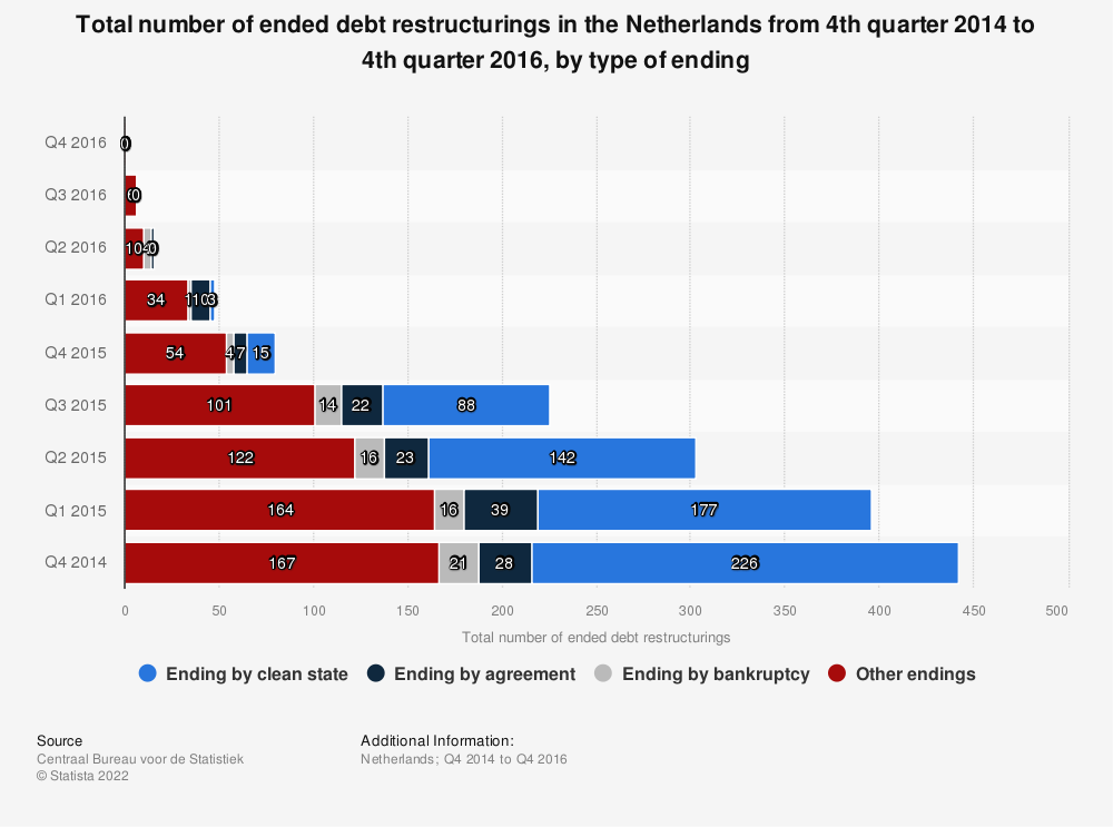 Statistic: Total number of ended debt restructurings in the Netherlands from 4th quarter 2014 to 4th quarter 2016, by type of ending | Statista