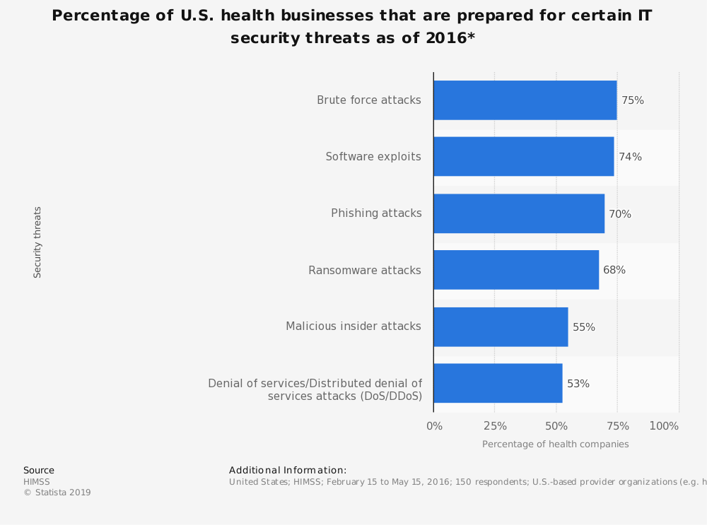 Statistic: Percentage of U.S. health businesses that are prepared for certain IT security threats as of 2016* | Statista