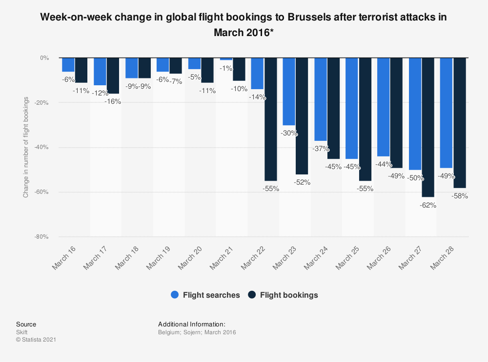 Statistic: Week-on-week change in global flight bookings to Brussels after terrorist attacks in March 2016* | Statista