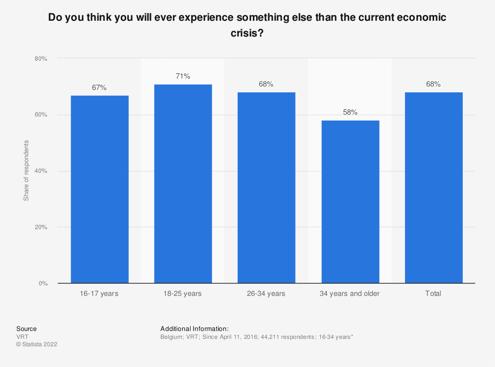 Statistic: Do you think you will ever experience something else than the current economic crisis? | Statista