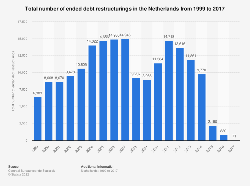 Statistic: Total number of ended debt restructurings in the Netherlands from 1999 to 2017 | Statista