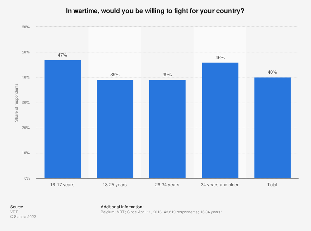Statistic: In wartime, would you be willing to fight for your country? | Statista