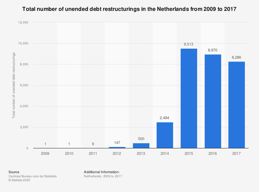 Statistic: Total number of unended debt restructurings in the Netherlands from 2009 to 2017 | Statista