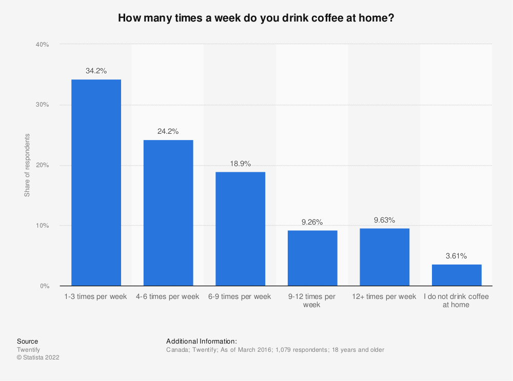 Statistic: How many times a week do you drink coffee at home? | Statista