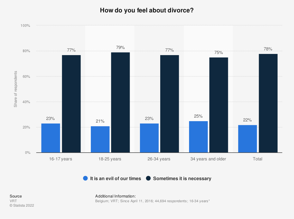 Statistic: How do you feel about divorce? | Statista