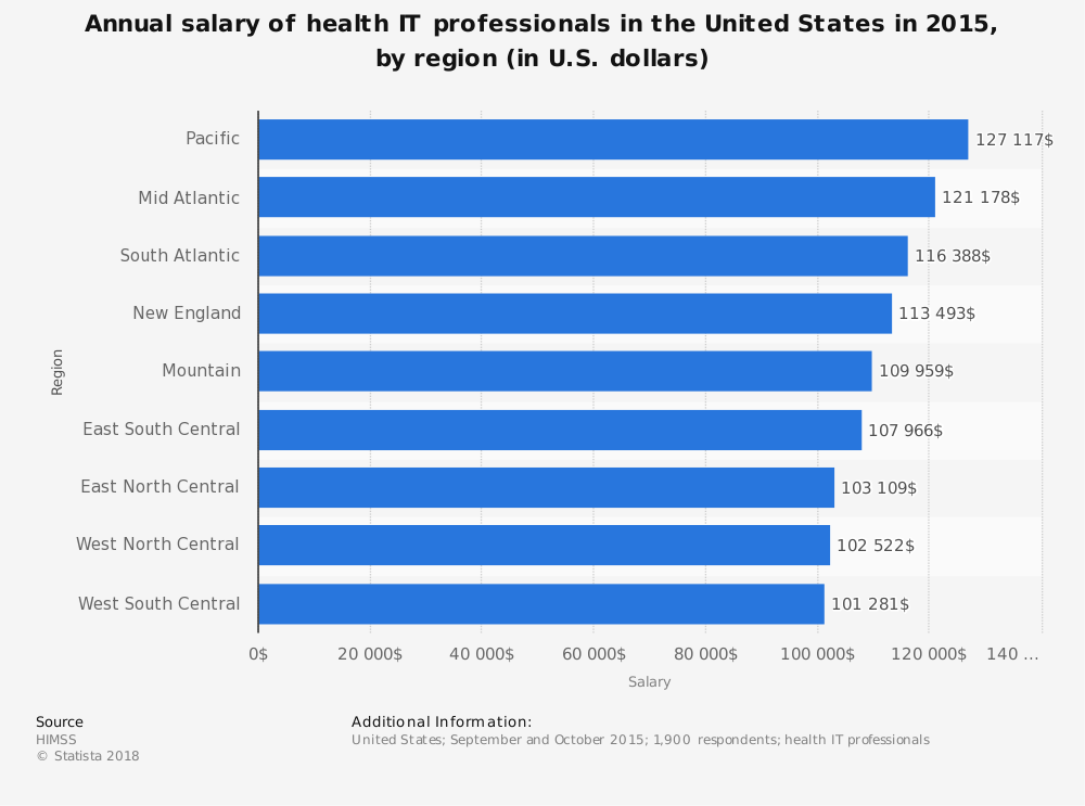 Statistic: Annual salary of health IT professionals in the United States in 2015, by region (in U.S. dollars) | Statista
