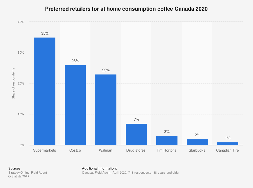 Statistic: Where do you buy your coffee for home? | Statista