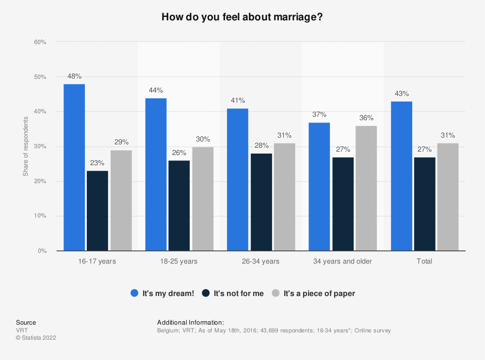 Statistic: How do you feel about marriage? | Statista