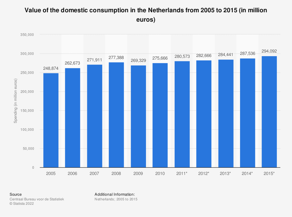 Statistic: Value of the domestic consumption in the Netherlands from 2005 to 2015 (in million euros) | Statista