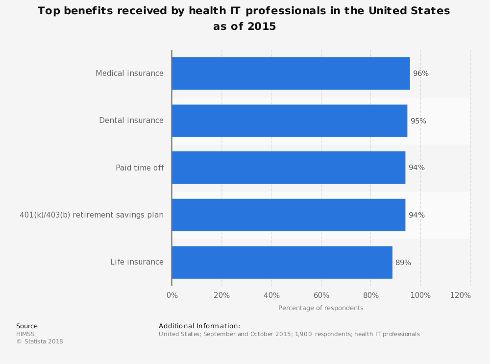 Statistic: Top benefits received by health IT professionals in the United States as of 2015  | Statista
