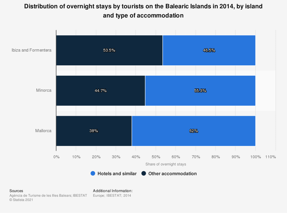 Statistic: Distribution of overnight stays by tourists on the Balearic Islands in 2014, by island and type of accommodation | Statista