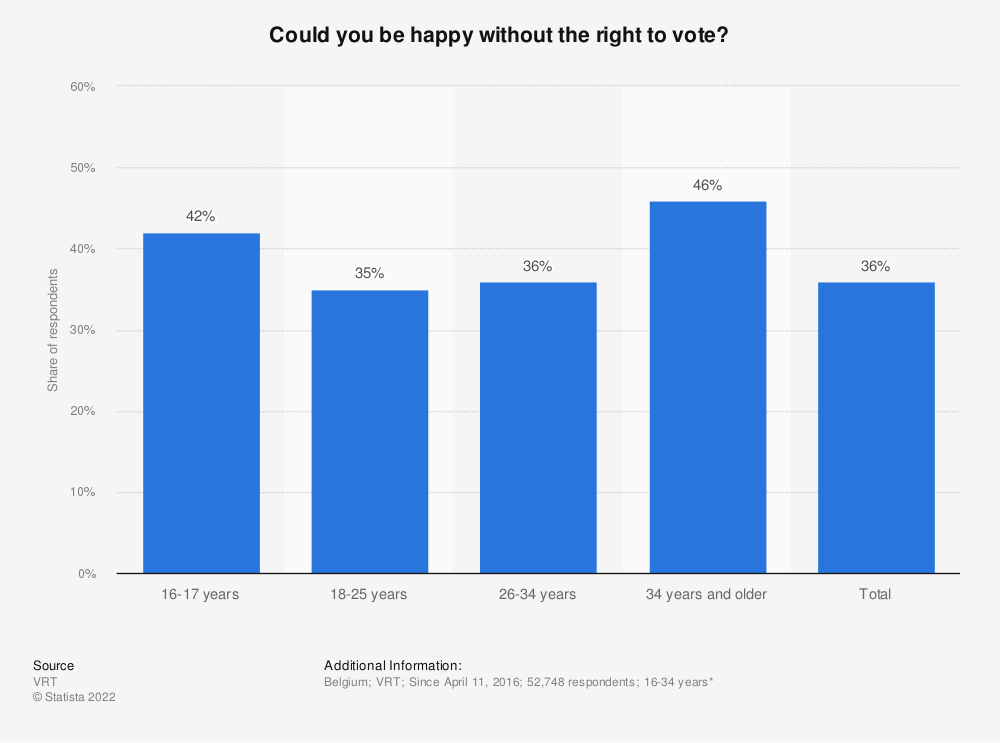 Statistic: Could you be happy without the right to vote? | Statista