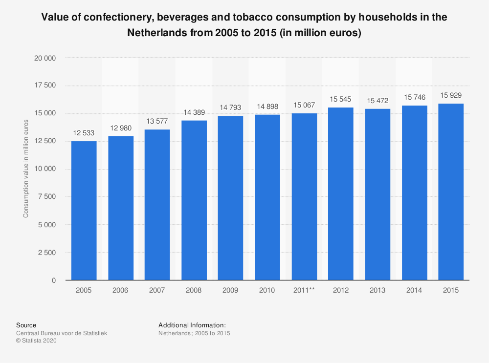 Statistic: Value of confectionery, beverages and tobacco consumption by households in the Netherlands from 2005 to 2015 (in million euros) | Statista