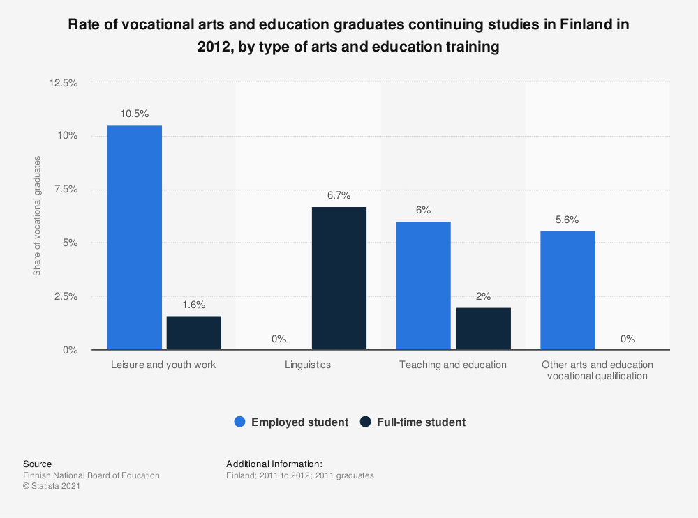 Statistic: Rate of vocational arts and education graduates continuing studies in Finland in 2012, by type of arts and education training | Statista