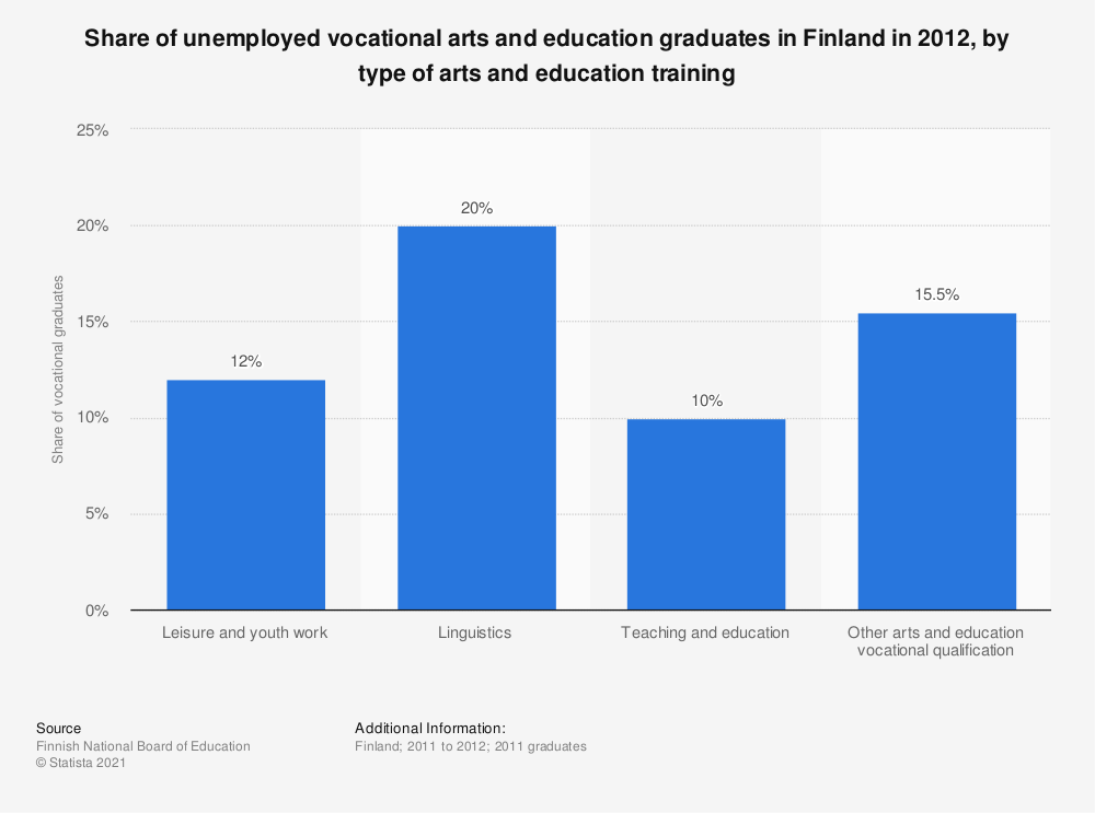 Statistic: Share of unemployed vocational arts and education graduates in Finland in 2012, by type of arts and education training | Statista