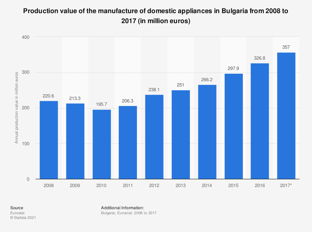 Statistic: Production value of the manufacture of domestic appliances in Bulgaria from 2008 to 2017 (in million euros) | Statista
