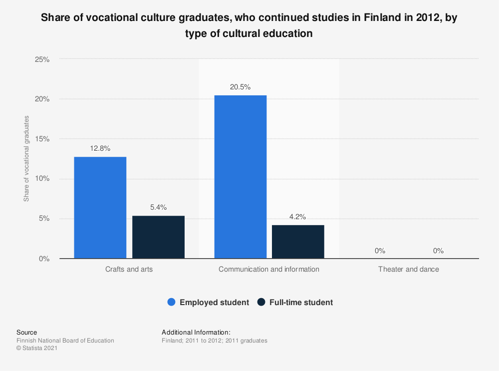Statistic: Share of vocational culture graduates, who continued studies in Finland in 2012, by type of cultural education   Statista