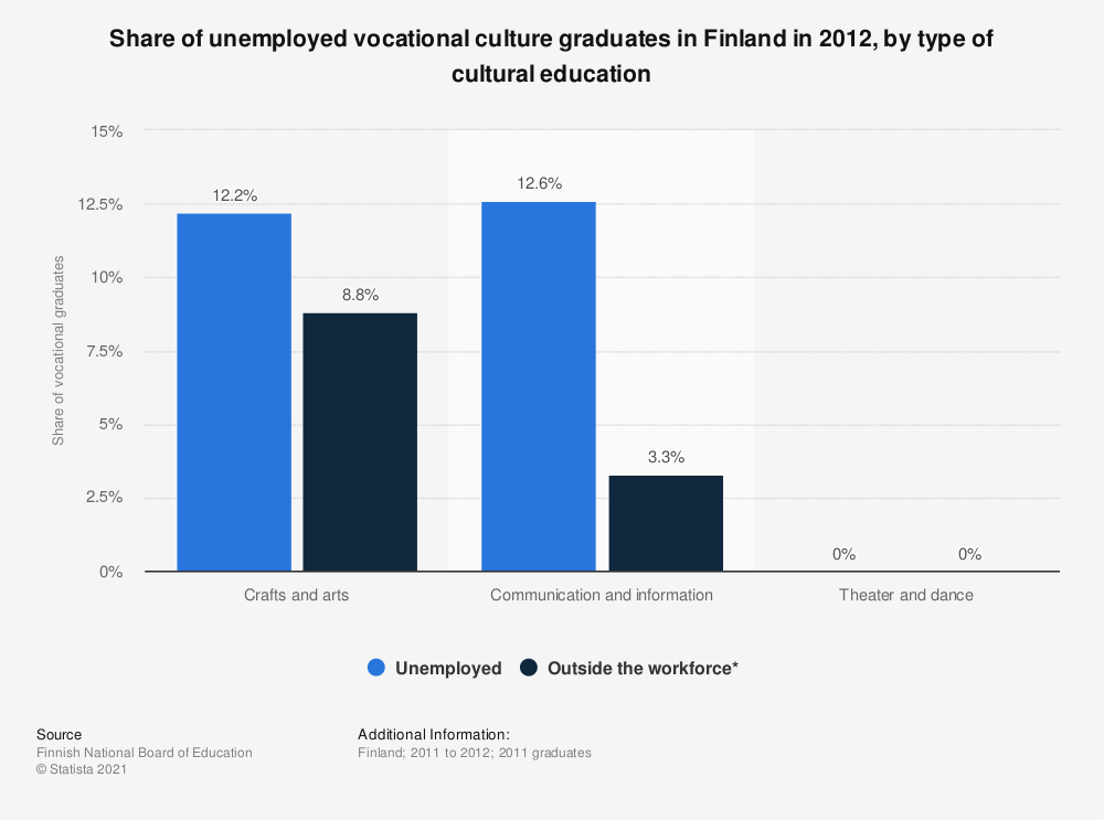 Statistic: Share of unemployed vocational culture graduates in Finland in 2012, by type of cultural education | Statista