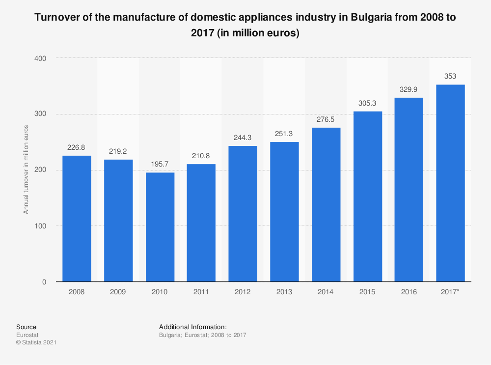 Statistic: Turnover of the manufacture of domestic appliances industry in Bulgaria from 2008 to 2017 (in million euros) | Statista