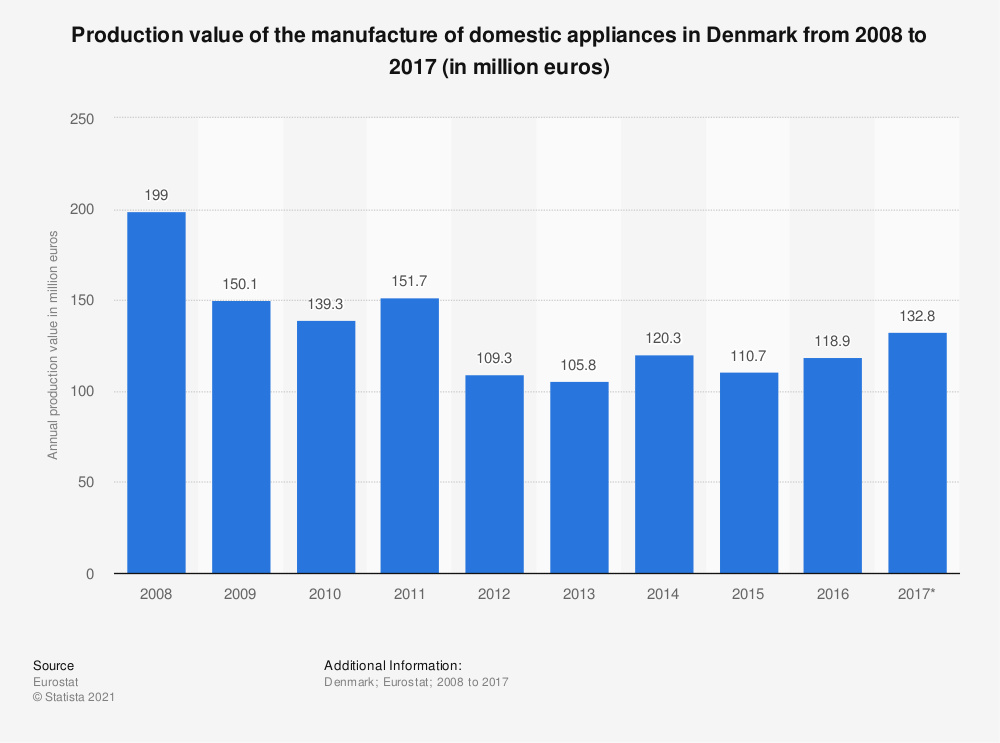 Statistic: Production value of the manufacture of domestic appliances in Denmark from 2008 to 2017 (in million euros) | Statista