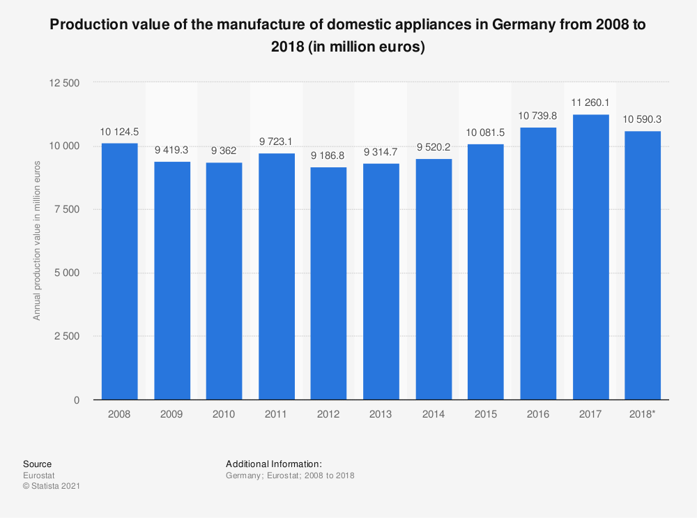 Statistic: Production value of the manufacture of domestic appliances in Germany from 2008 to 2017 (in million euros) | Statista