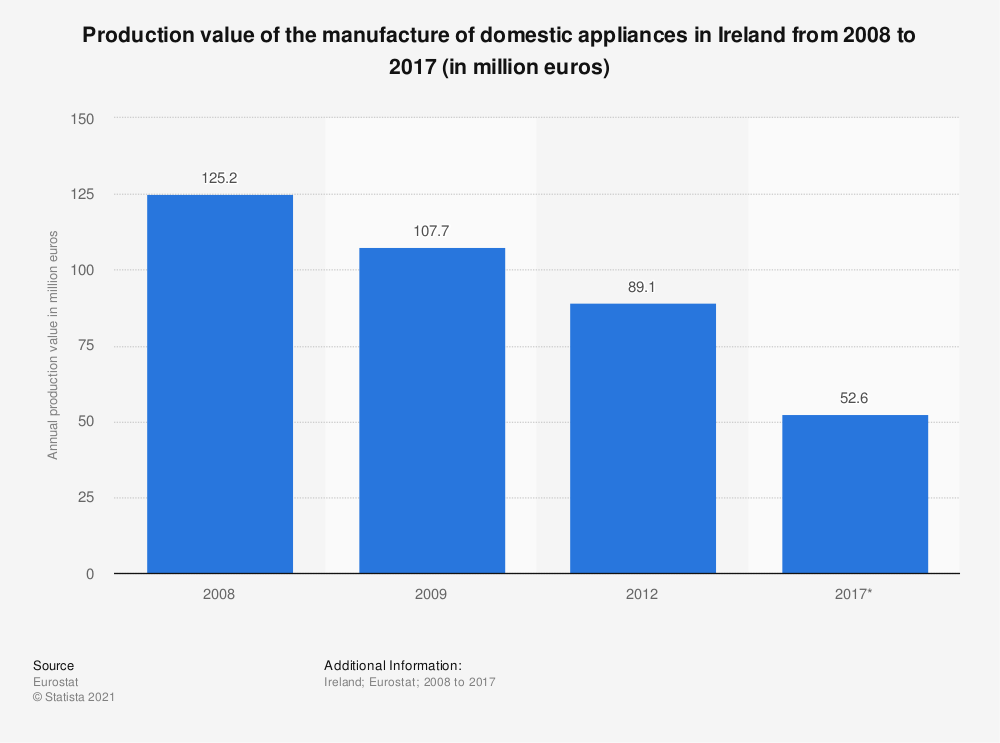 Statistic: Production value of the manufacture of domestic appliances in Ireland from 2008 to 2017 (in million euros) | Statista