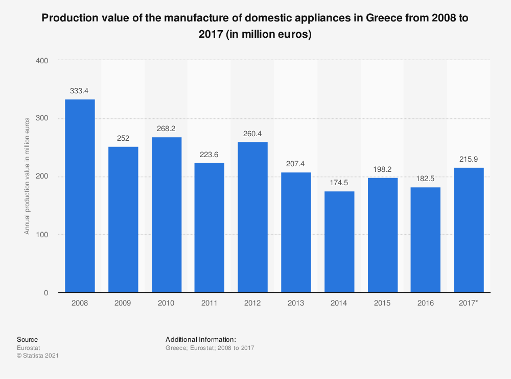Statistic: Production value of the manufacture of domestic appliances in Greece from 2008 to 2017 (in million euros) | Statista