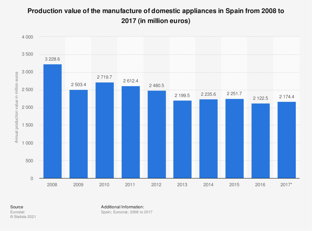 Statistic: Production value of the manufacture of domestic appliances in Spain from 2008 to 2017 (in million euros) | Statista
