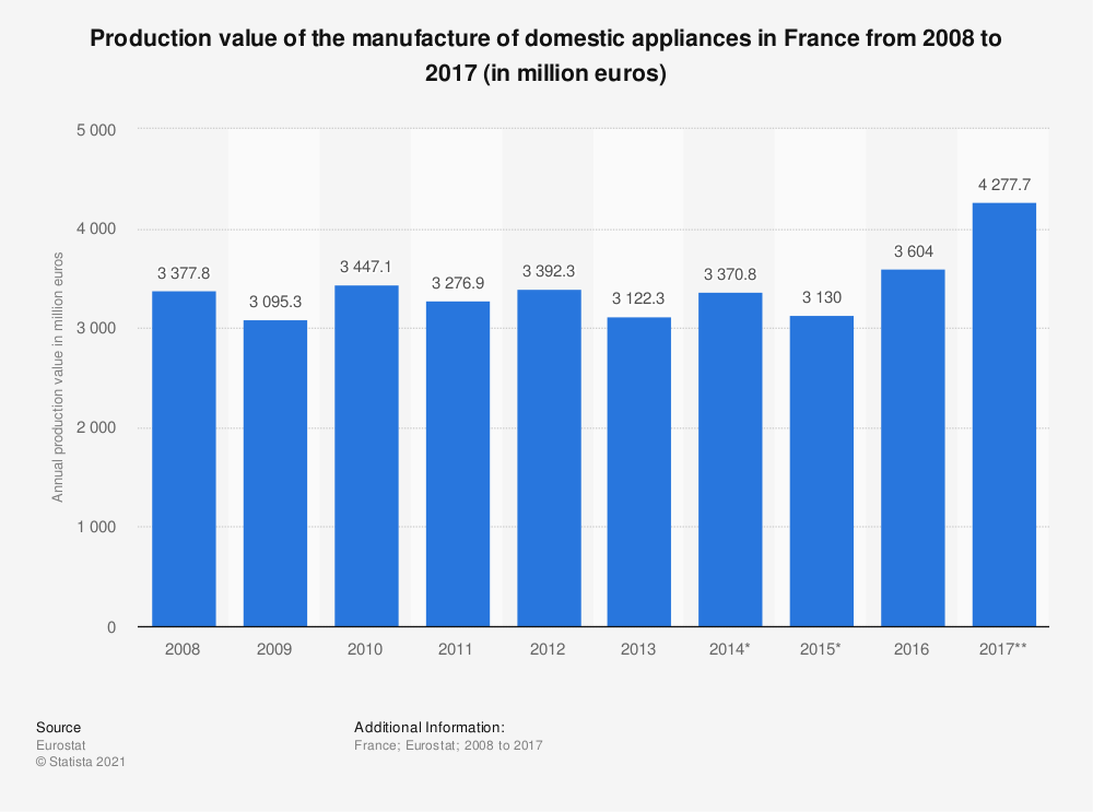 Statistic: Production value of the manufacture of domestic appliances in France from 2008 to 2017 (in million euros) | Statista