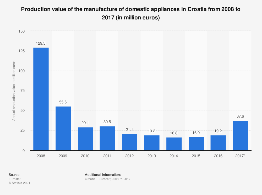 Statistic: Production value of the manufacture of domestic appliances in Croatia from 2008 to 2017 (in million euros) | Statista
