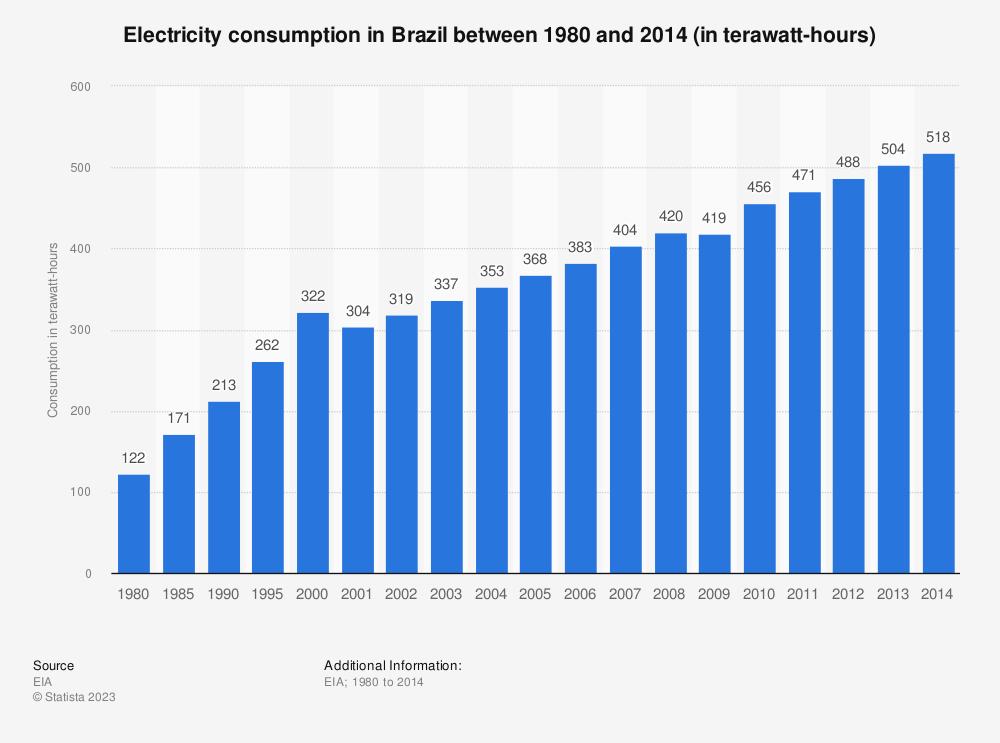 Statistic: Electricity consumption in Brazil between 1980 and 2014 (in terawatt-hours) | Statista