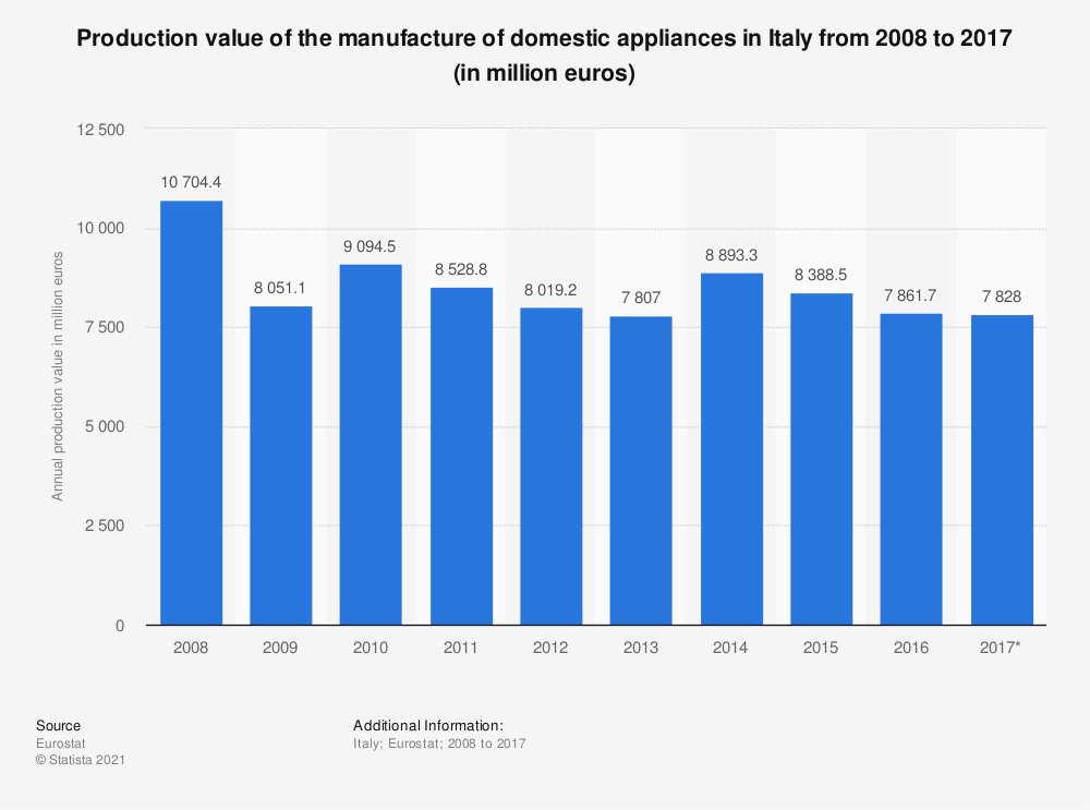 Statistic: Production value of the manufacture of domestic appliances in Italy from 2008 to 2017 (in million euros) | Statista