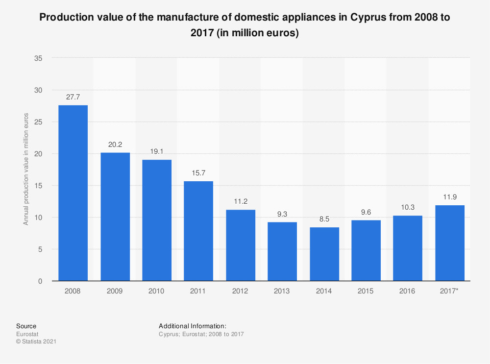Statistic: Production value of the manufacture of domestic appliances in Cyprus from 2008 to 2017 (in million euros) | Statista